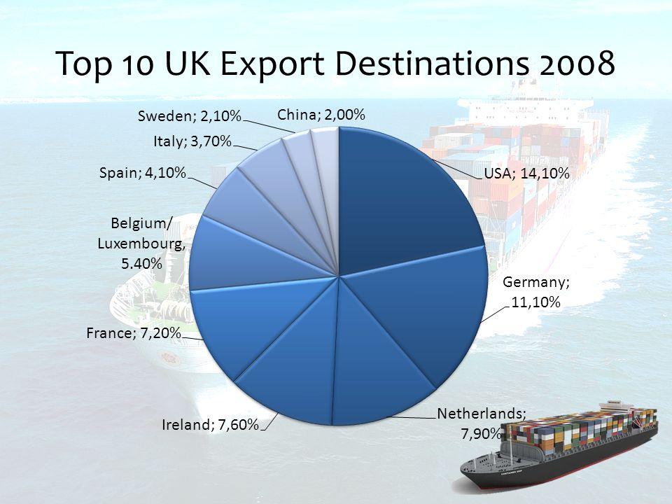 Top 10 UK Export Destinations 2008
