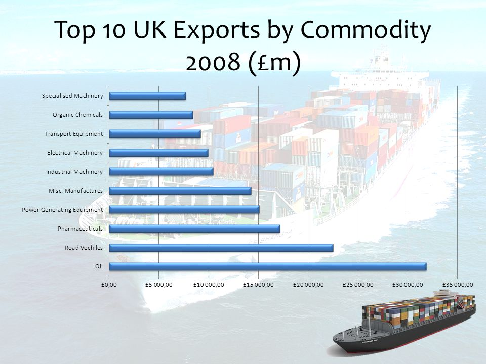 Top 10 UK Exports by Commodity 2008 (£m)