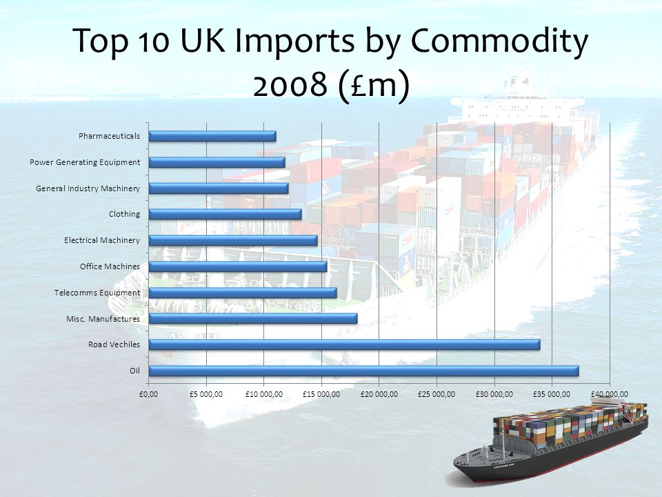 Top 10 UK Imports by Commodity 2008 (£m)