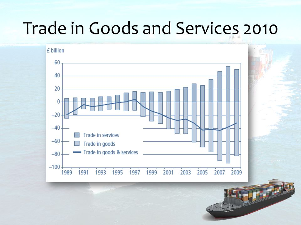 Trade in Goods and Services 2010