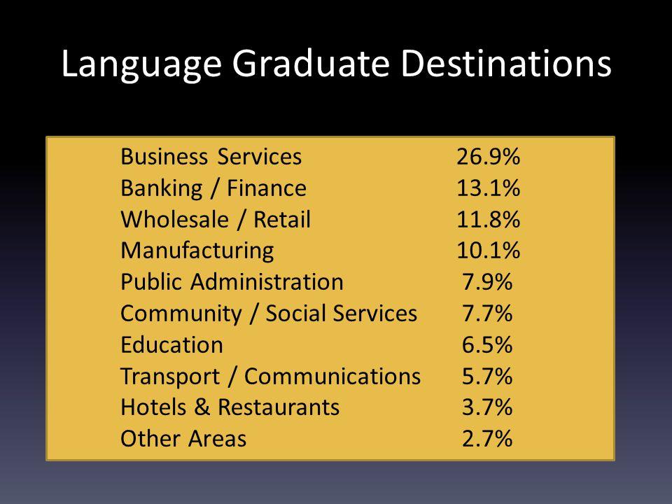 Graduate Unemployment Rates Medicine etc.0.44% Education3.31% Law3.76% French, Spanish & German 4.14% English6.57% Business / Administration6.76% Biol
