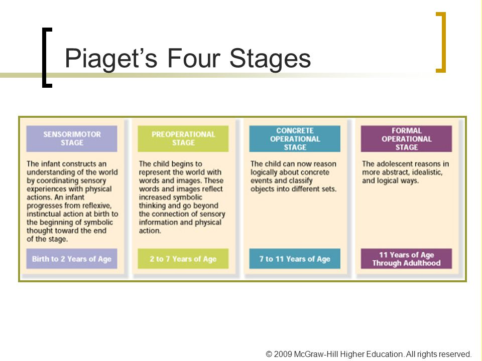 © 2009 McGraw-Hill Higher Education. All rights reserved. Piaget's Four Stages