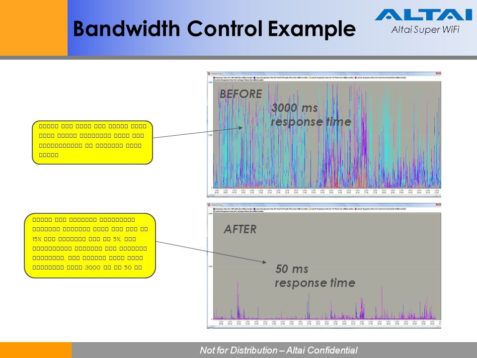 Altai Super WiFi Not for Distribution – Altai Confidential Altai Super WiFi 30 Bandwidth Control Example Using the airtime bandwidth control feature w