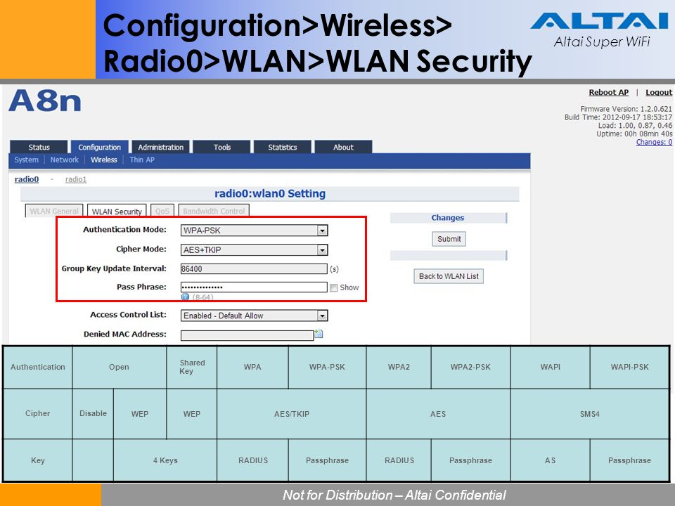 Altai Super WiFi Not for Distribution – Altai Confidential Altai Super WiFi 74 Configuration>Wireless> Radio0>WLAN>WLAN Security AuthenticationOpen Sh