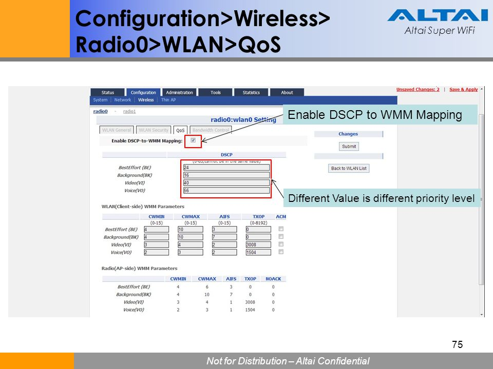 Altai Super WiFi Not for Distribution – Altai Confidential Altai Super WiFi 75 Configuration>Wireless> Radio0>WLAN>QoS Enable DSCP to WMM Mapping Diff