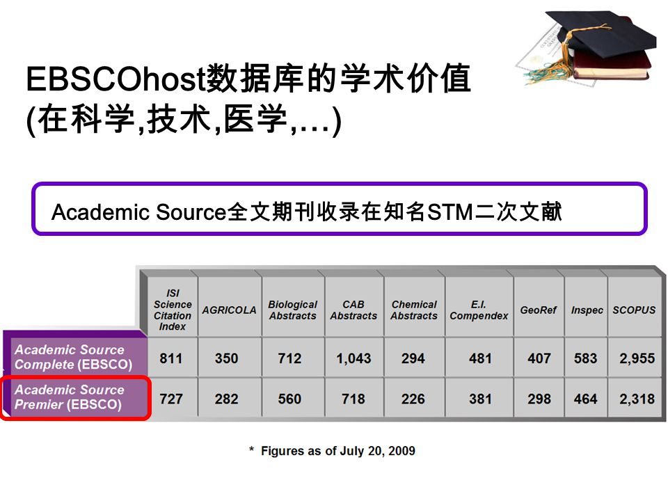 EBSCOhost 数据库的学术价值 ( 在科学, 技术, 医学,…) Academic Source 全文期刊收录在知名 STM 二次文献
