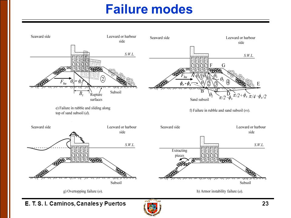E. T. S. I. Caminos, Canales y Puertos23 Failure modes