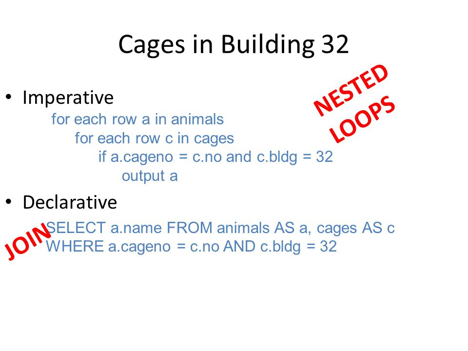 Cages in Building 32 Imperative for each row a in animals for each row c in cages if a.cageno = c.no and c.bldg = 32 output a Declarative SELECT a.nam