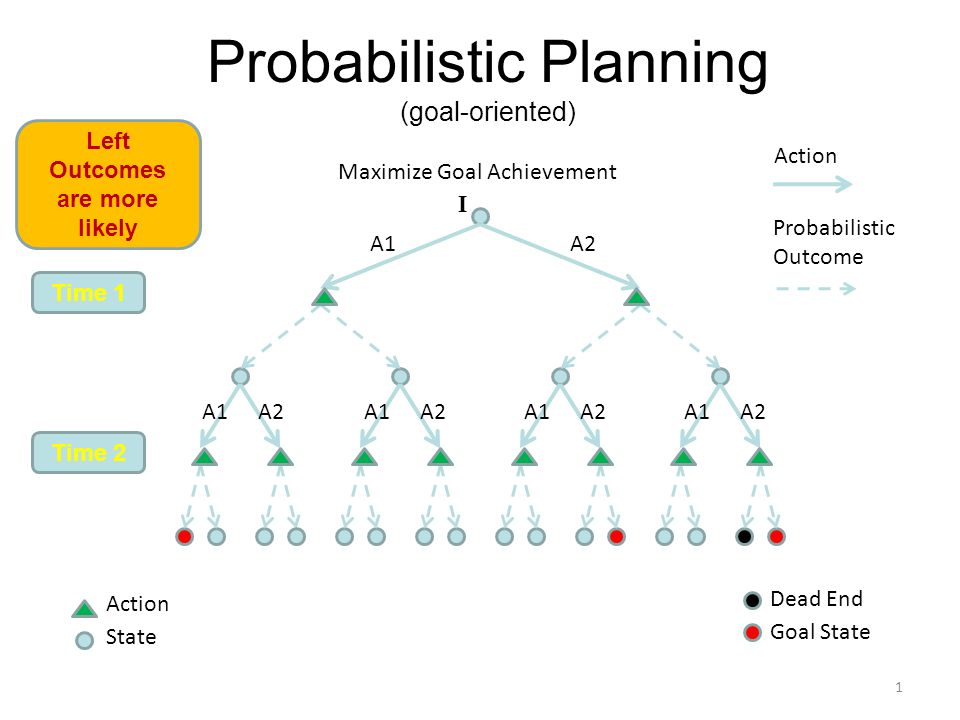 Probabilistic Planning (goal-oriented) Action Probabilistic Outcome Time 1 Time 2 Goal State 1 Action State Maximize Goal Achievement Dead End A1A2 I A1 A2 A1 A2 A1 A2 A1 A2 Left Outcomes are more likely