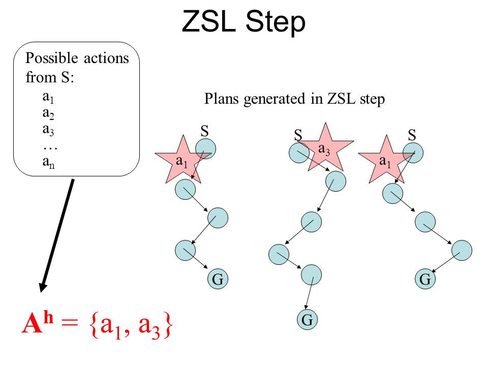 G Possible actions from S: a1a1 a2a2 a3a3 … anan Plans generated in ZSL step S G G SS A h = {a 1, a 3 } ZSL Step a1a1 a3a3 a1a1