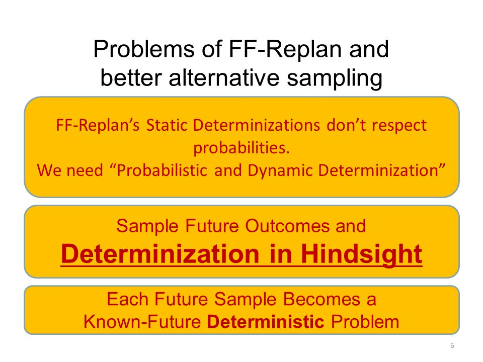 Problems of FF-Replan and better alternative sampling 6 FF-Replan's Static Determinizations don't respect probabilities.