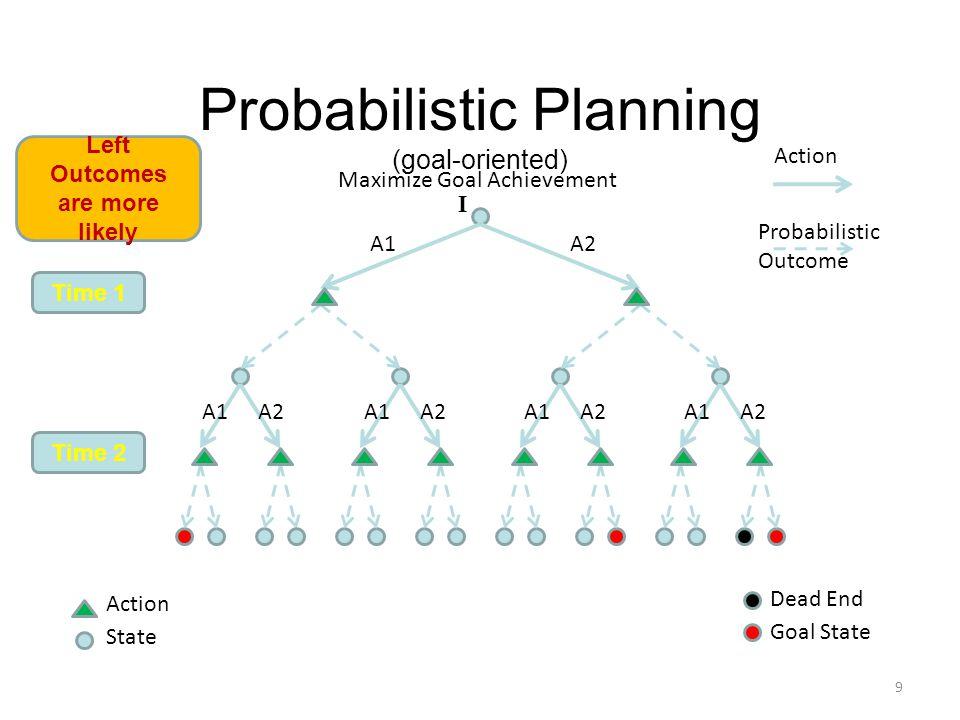 Probabilistic Planning (goal-oriented) Action Probabilistic Outcome Time 1 Time 2 Goal State 9 Action State Maximize Goal Achievement Dead End Left Outcomes are more likely A1A2 A1 A2 A1 A2 A1 A2 A1 A2 I