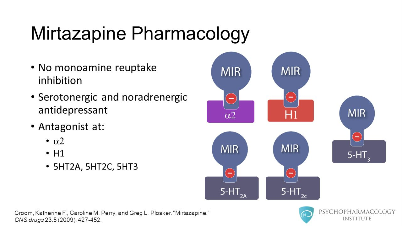 Mirtazapine Pharmacology No monoamine reuptake inhibition Serotonergic and noradrenergic antidepressant Antagonist at:  H1 5HT2A, 5HT2C, 5HT3 Croom, Katherine F., Caroline M.