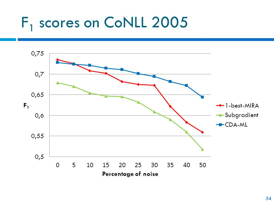 F 1 scores on CoNLL 2005 34