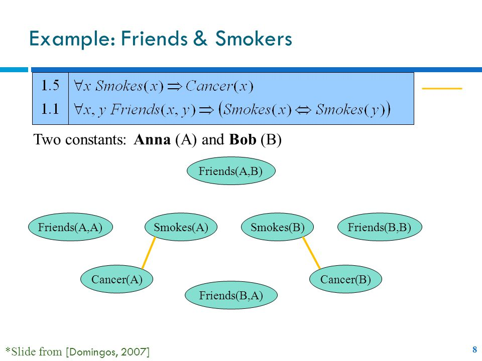 Example: Friends & Smokers Cancer(A) Smokes(A)Friends(A,A) Friends(B,A) Smokes(B) Friends(A,B) Cancer(B) Friends(B,B) Two constants: Anna (A) and Bob (B) 9 *Slide from [Domingos, 2007]
