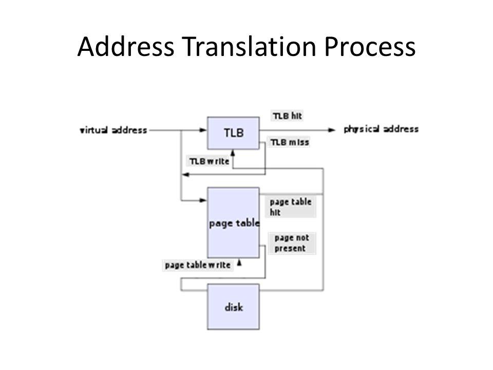 Address Translation Process
