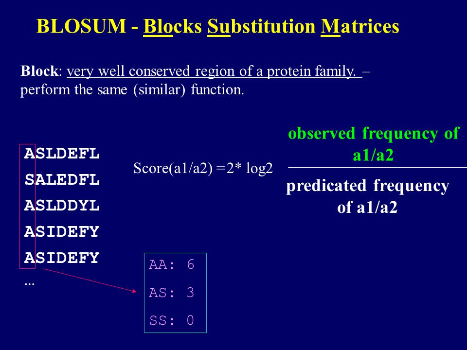 Effect of matrices on Local Alignment Score:Score: 206 at (seq1)[10..38] : (seq2)[64..92] 10 EPTEVFMDLWPEDHSNWQELSPLEPSDPL |||||||||||||||||||||||||||.