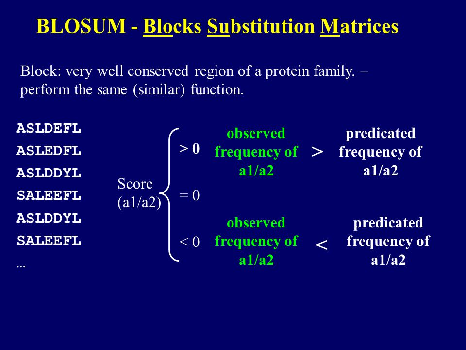 BLOSUM - Blocks Substitution Matrices Block: very well conserved region of a protein family.