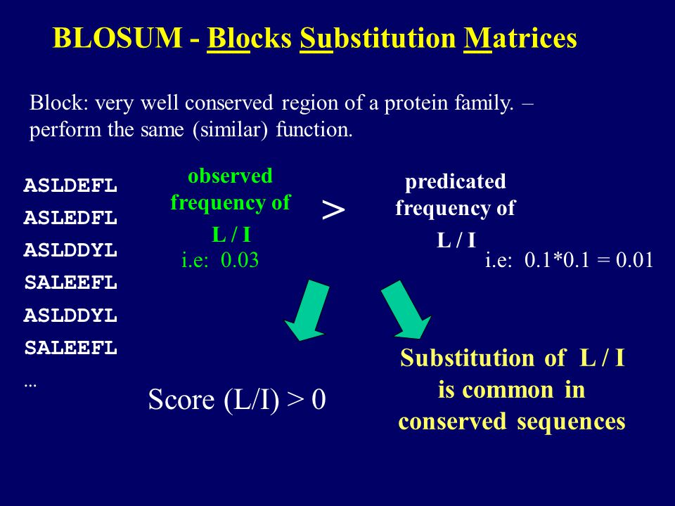 BLOSUM - Blocks Substitution Matrices Block: very well conserved region of a protein family. – perform the same (similar) function. ASLDEFL ASLEDFL AS