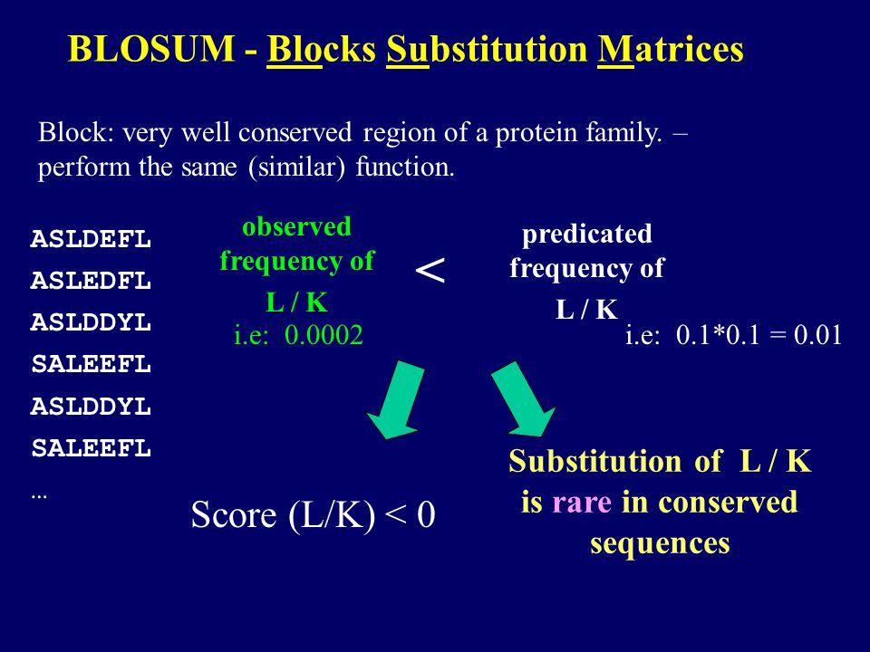 Scoring Matrix assigns a score to each pair of amino acids A S T L I V K D...