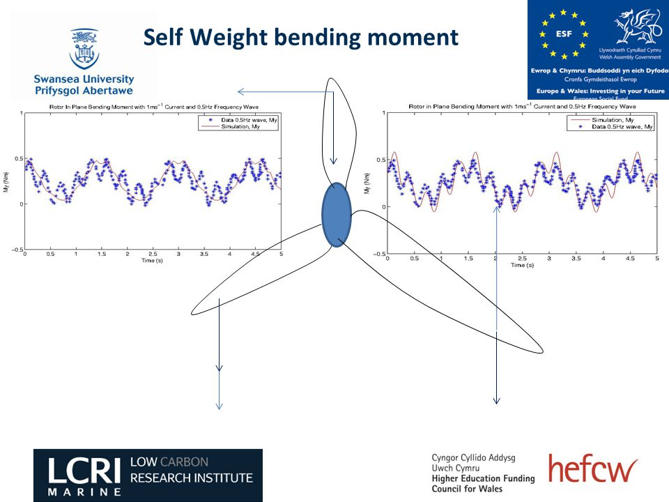 Self Weight bending moment