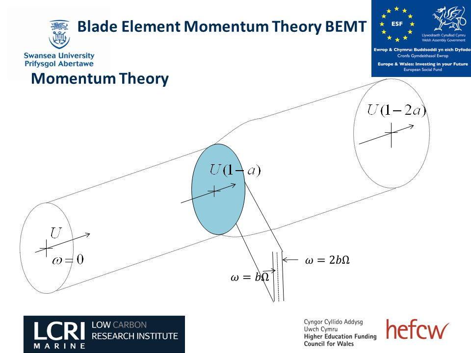 Blade Element Momentum Theory BEMT Momentum Theory