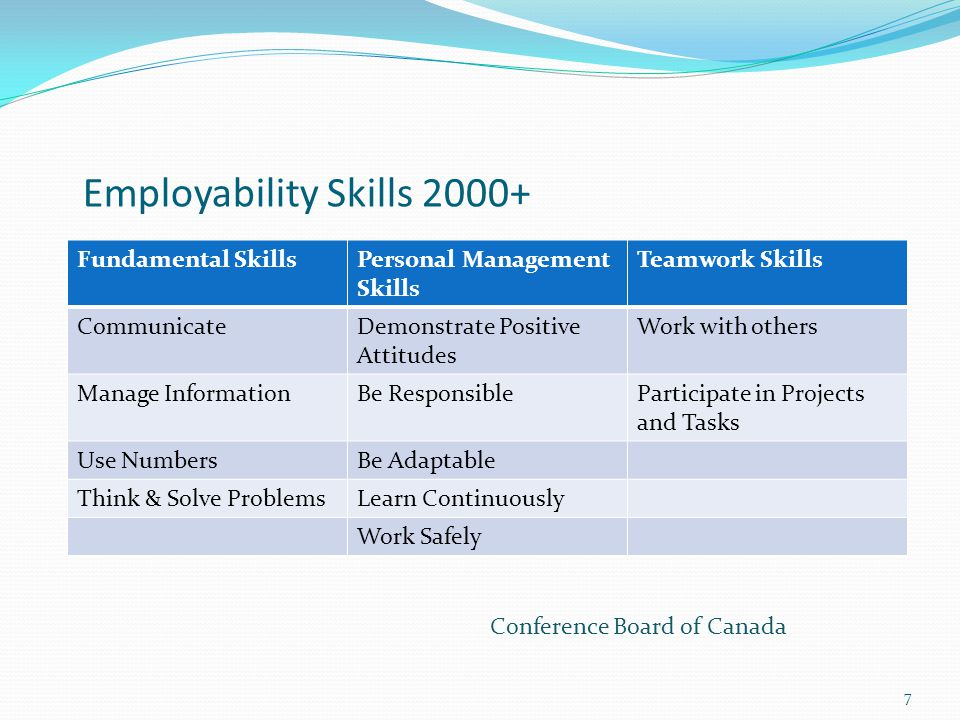 Employability Skills 2000+ Fundamental SkillsPersonal Management Skills Teamwork Skills CommunicateDemonstrate Positive Attitudes Work with others Manage InformationBe ResponsibleParticipate in Projects and Tasks Use NumbersBe Adaptable Think & Solve ProblemsLearn Continuously Work Safely 7 Conference Board of Canada