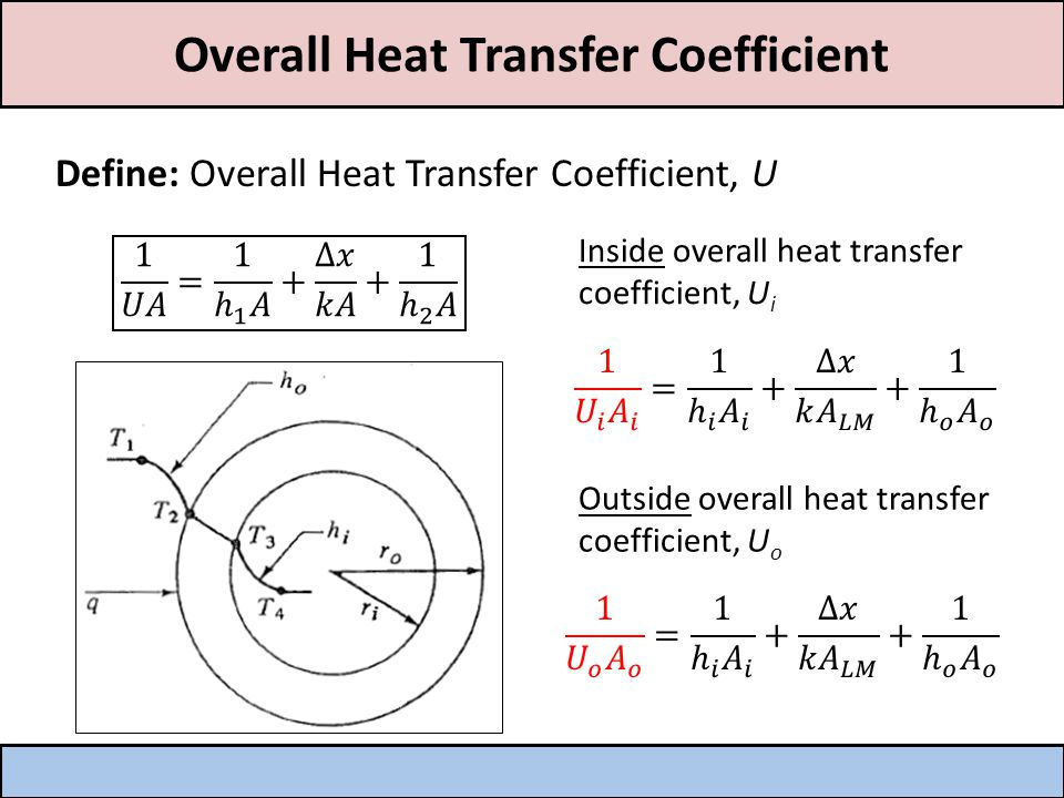 Overall Heat Transfer Coefficient Combined Heat Transfer (flat slab): Define: Overall Heat Transfer Coefficient, U