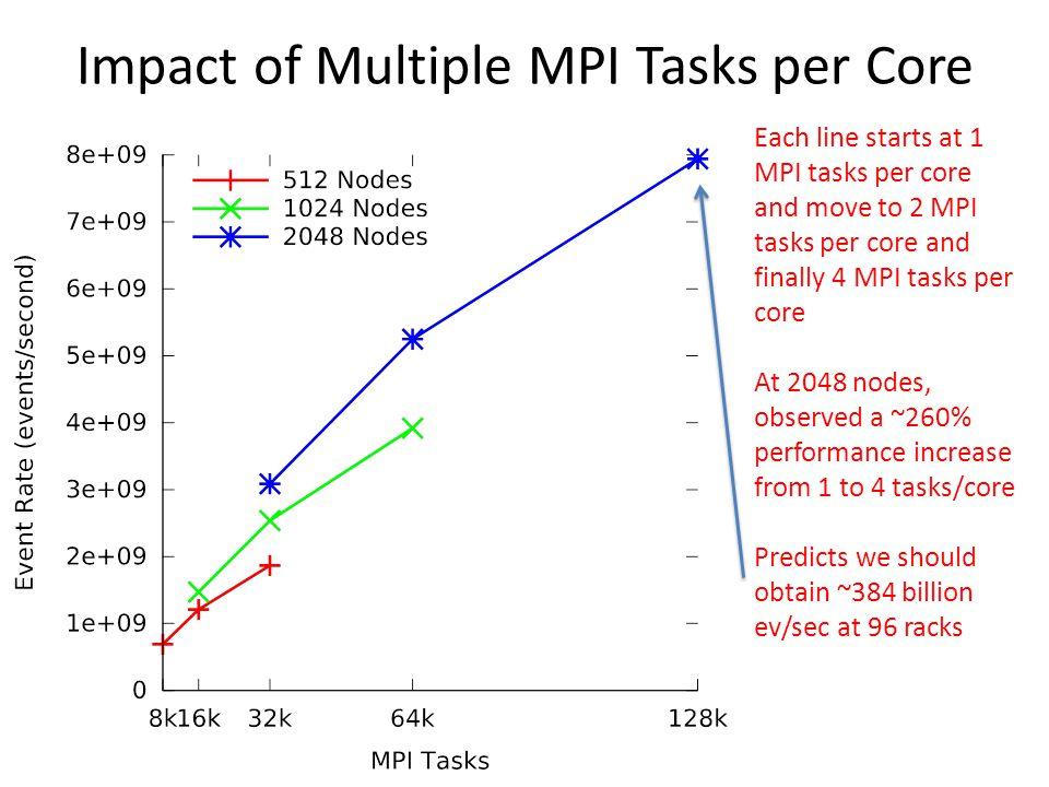 Impact of Multiple MPI Tasks per Core Each line starts at 1 MPI tasks per core and move to 2 MPI tasks per core and finally 4 MPI tasks per core At 20