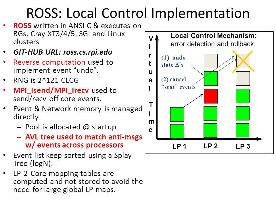 ROSS: Local Control Implementation Local Control Mechanism: error detection and rollback LP 1 LP 2 LP 3 VirtualTimeVirtualTime  undo state  ' s