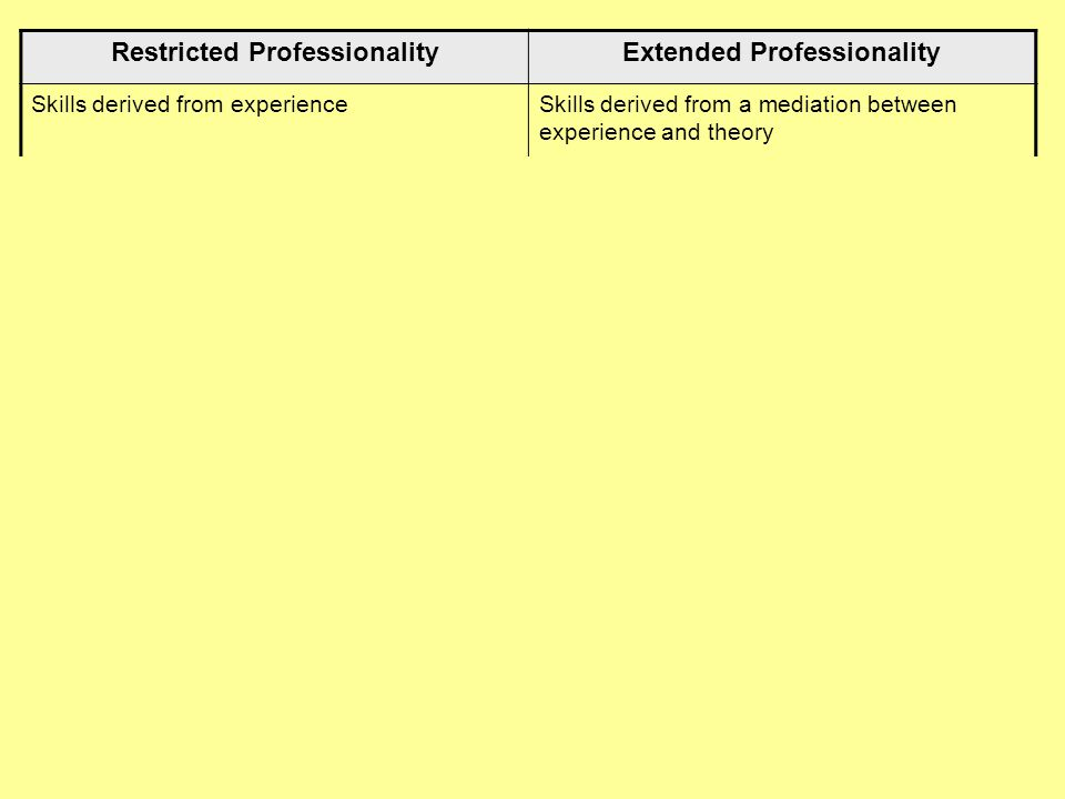 Restricted ProfessionalityExtended Professionality Skills derived from experienceSkills derived from a mediation between experience and theory Perspec