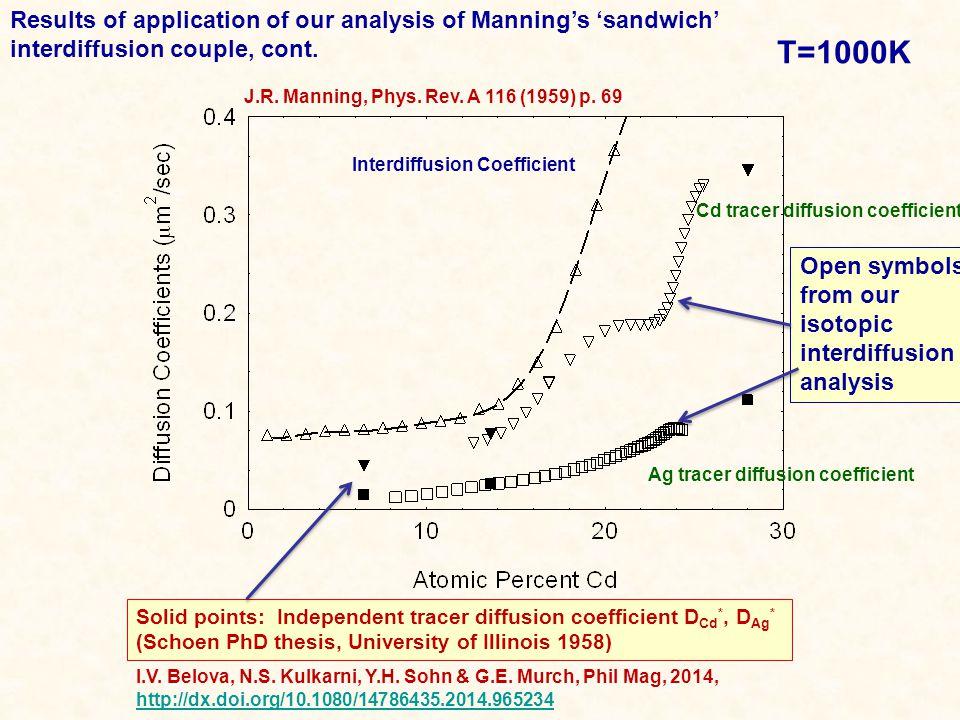 Interdiffusion Coefficient J.R. Manning, Phys. Rev.