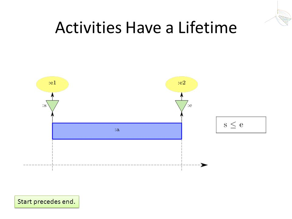 Activities Have a Lifetime Start precedes end.