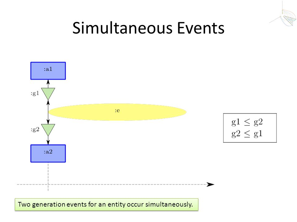 Simultaneous Events Two generation events for an entity occur simultaneously.