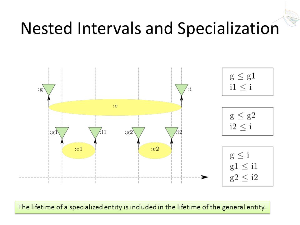 Nested Intervals and Specialization The lifetime of a specialized entity is included in the lifetime of the general entity.