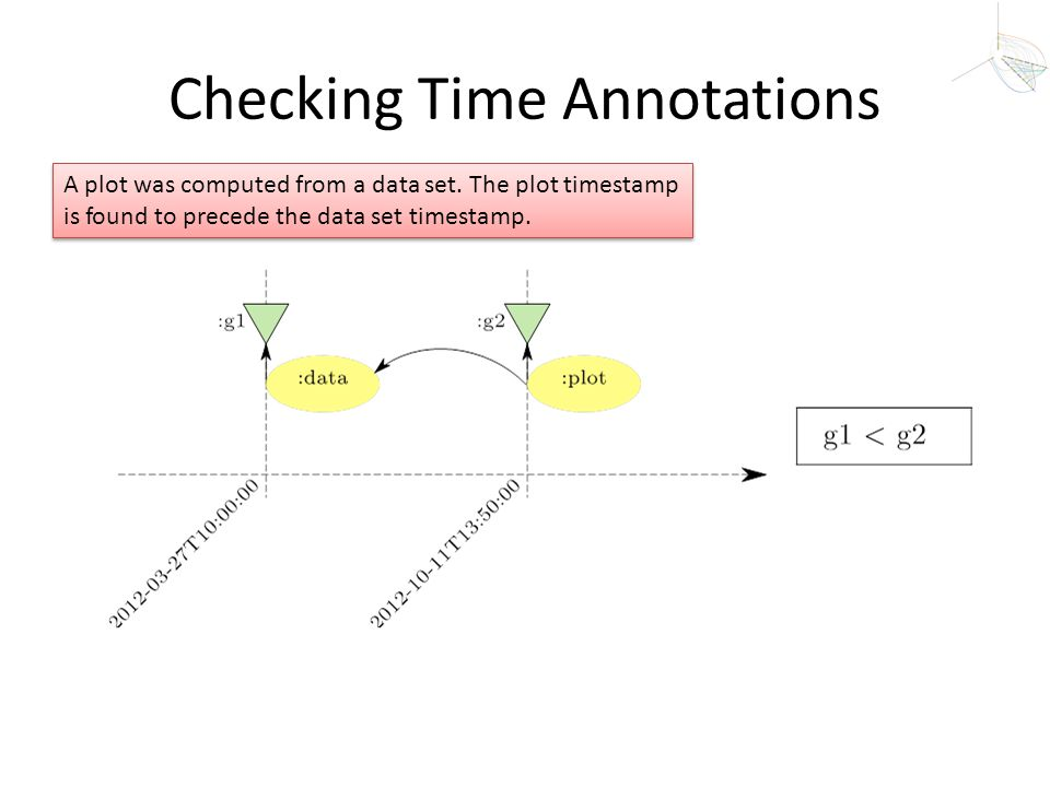 Checking Time Annotations A plot was computed from a data set. The plot timestamp is found to precede the data set timestamp.