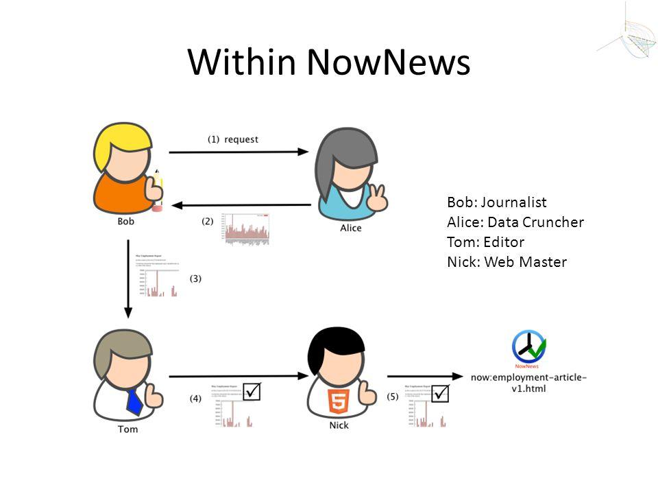Within NowNews Bob: Journalist Alice: Data Cruncher Tom: Editor Nick: Web Master