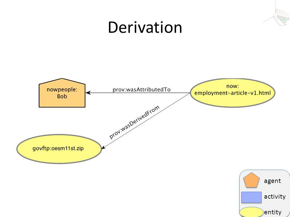 Derivation agent activity entity