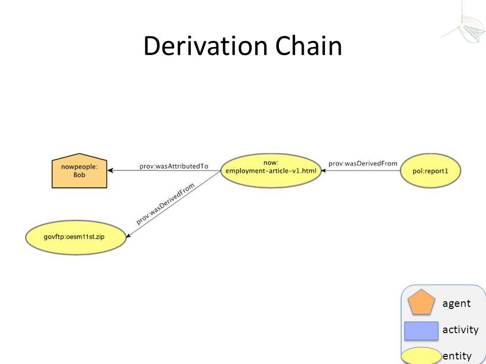 Derivation Chain agent activity entity