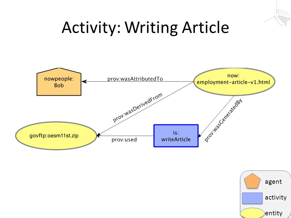 Activity: Writing Article agent activity entity