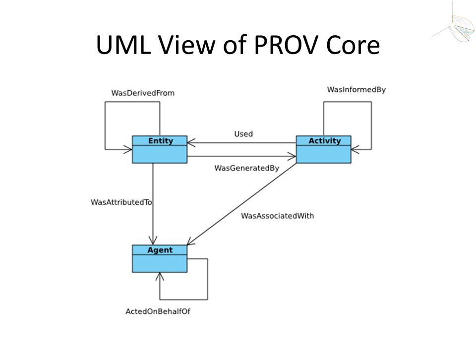 UML View of PROV Core