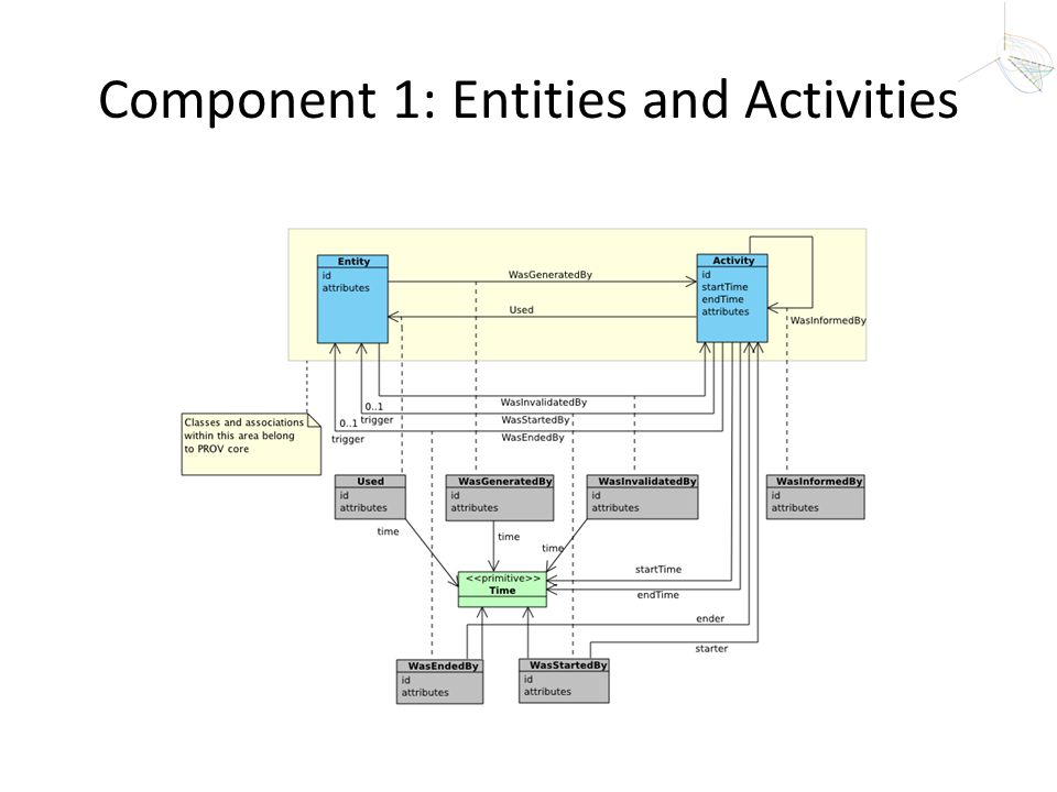 Component 1: Entities and Activities