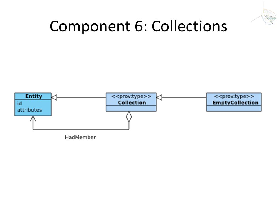 Component 6: Collections