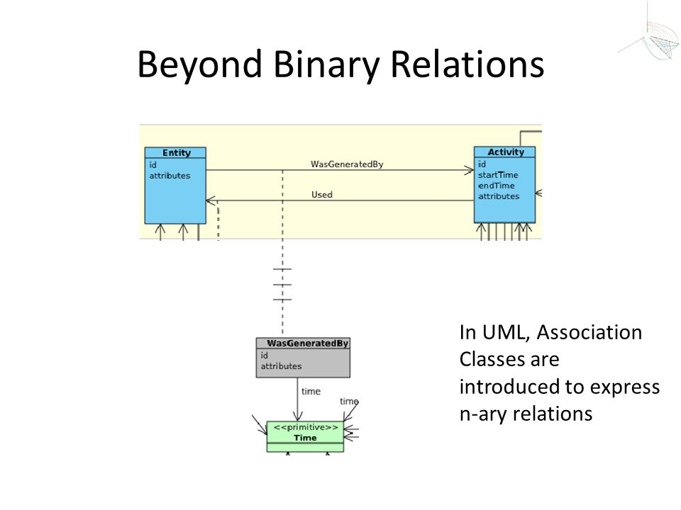 Beyond Binary Relations In UML, Association Classes are introduced to express n-ary relations