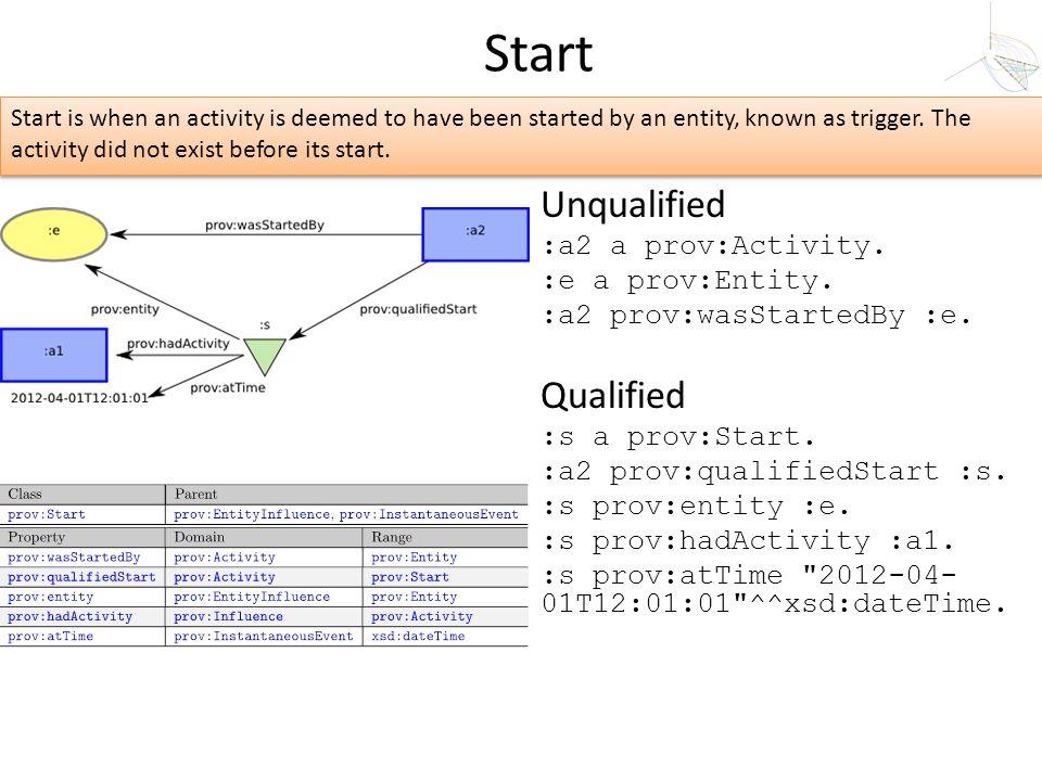 Unqualified :a2 a prov:Activity. :e a prov:Entity. :a2 prov:wasStartedBy :e. Qualified :s a prov:Start. :a2 prov:qualifiedStart :s. :s prov:entity :e.