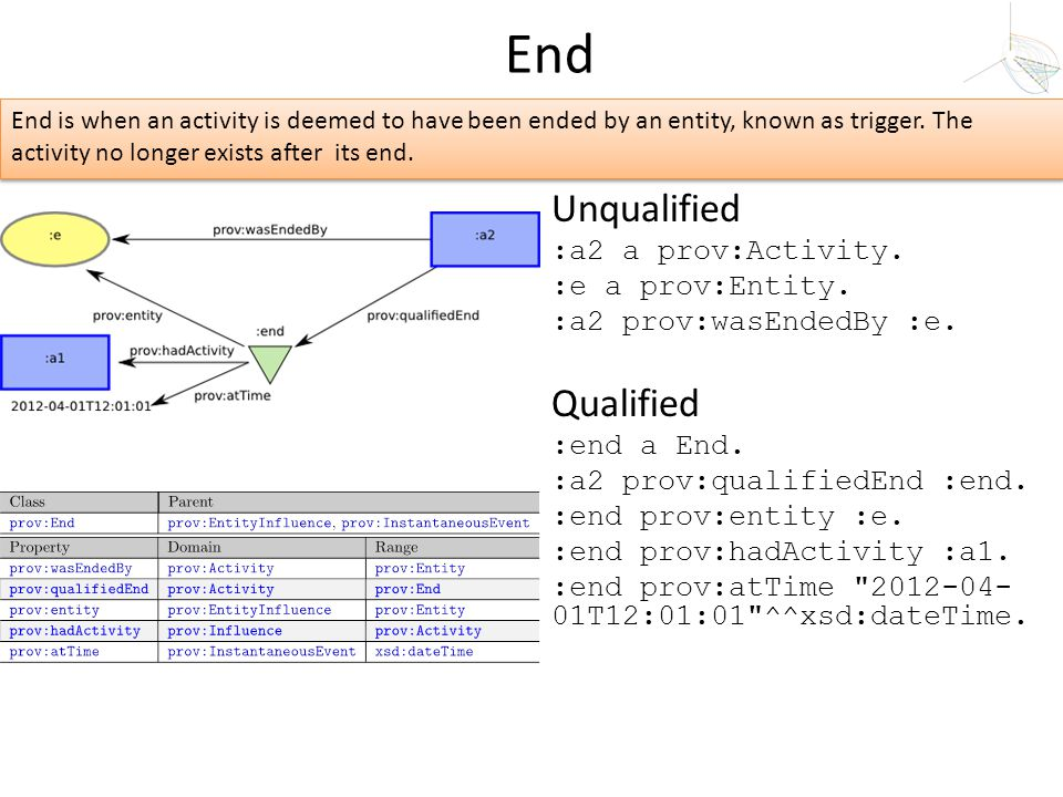Unqualified :a2 a prov:Activity. :e a prov:Entity. :a2 prov:wasEndedBy :e. Qualified :end a End. :a2 prov:qualifiedEnd :end. :end prov:entity :e. :end