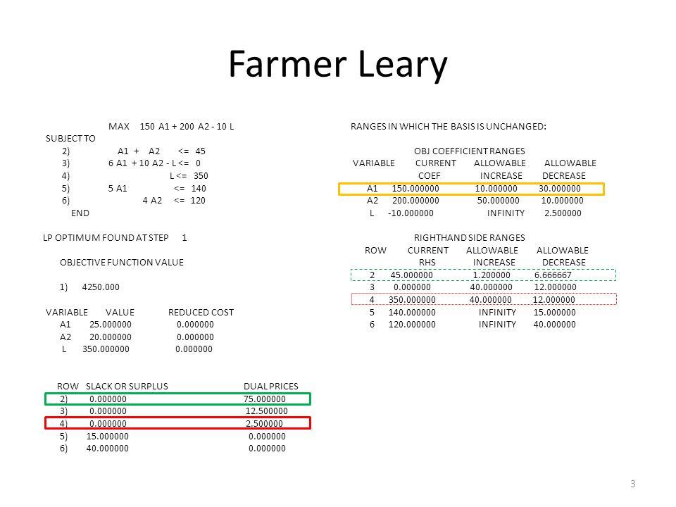 Farmer Leary MAX 150 A1 + 200 A2 - 10 L SUBJECT TO 2) A1 + A2 <= 45 3) 6 A1 + 10 A2 - L <= 0 4) L <= 350 5) 5 A1 <= 140 6) 4 A2 <= 120 END LP OPTIMUM