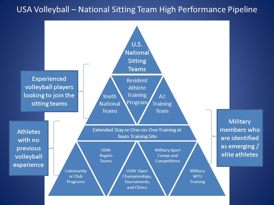 Experienced volleyball players looking to join the sitting teams Athletes with no previous volleyball experience Military members who are identified as emerging / elite athletes U.S.