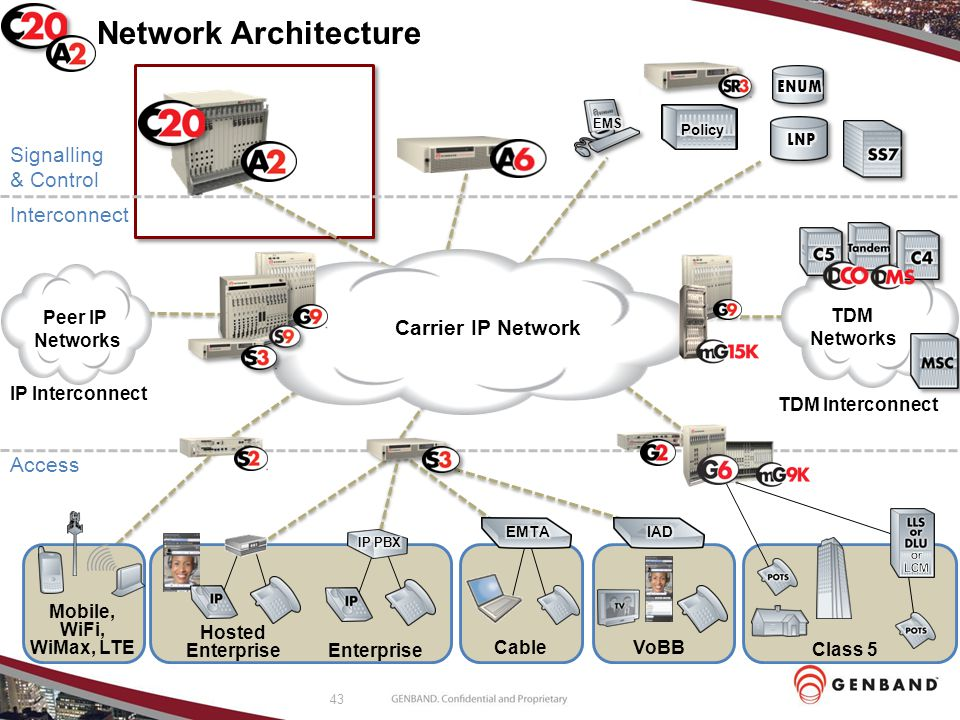 43 Network Architecture VoBBCable Class 5 IP Interconnect TDM Interconnect Mobile, WiFi, WiMax, LTE Hosted Enterprise Enterprise Access Interconnect S
