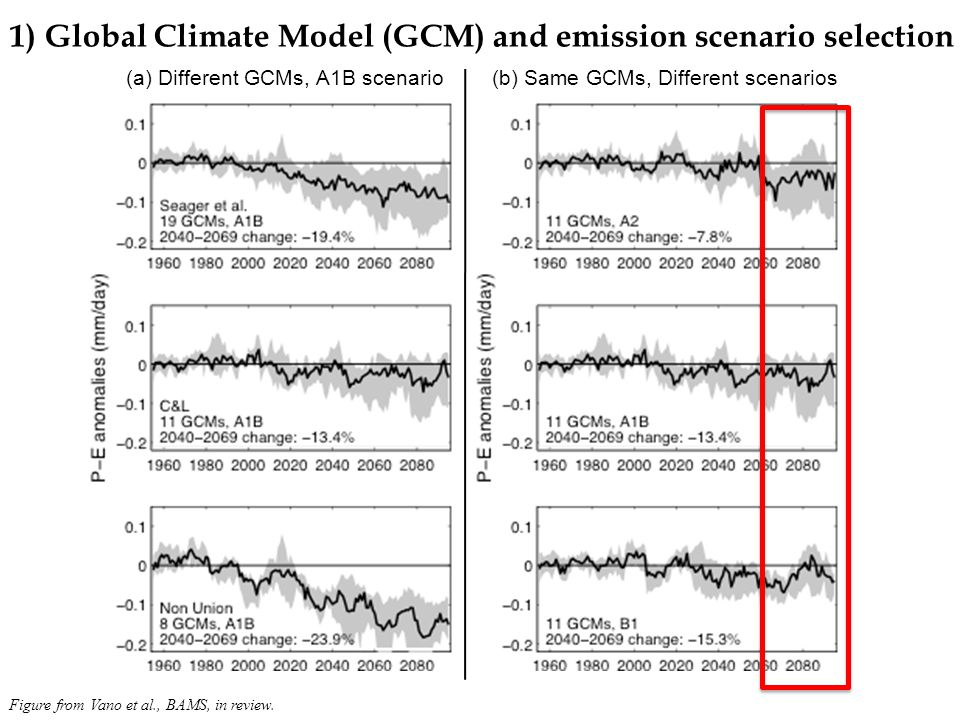 (a) Different GCMs, A1B scenario(b) Same GCMs, Different scenarios 1) Global Climate Model (GCM) and emission scenario selection Figure from Vano et al., BAMS, in review.